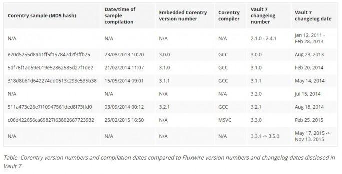 Symantec zählt mehrere Indizien dafür auf, dass die Hackergruppe Longhorn soll seit 2011 mit Tools der CIA Cyberattacken durchgeführt hat. Neben Longhorn soll keine andere Gruppe über diese Tools verfügen. (Bild: Symantec)