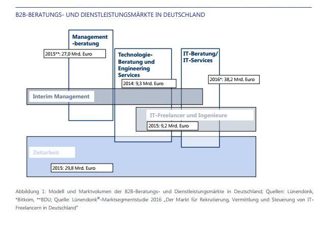 B2B-Beratung- und Dienstleistungsmarkt