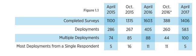 Die Zahl der Deployments steigt langsam. (Bild: Openstack Foundation)
