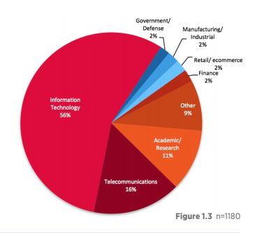 Vor allem im Technologiebereich und in der Telekommunikation werden derzeit Projekte umgesetzt. (Bild: OpenStack Foundation)