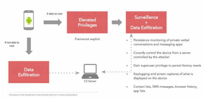 Pegasus für Android ist eine ausgefeilte Spionage-Software. (Bild: Lookout)