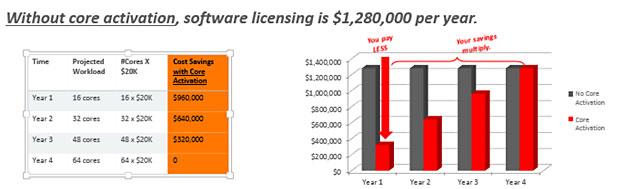 Zuschalten von Kernen in den neuen Servern kann zu erheblichen Einsparungen bei Lizenzkosten führen. (Bild: Fujitsu)