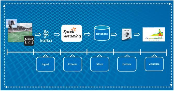 Sportanalyse mit Talends Big Data Sandbox. Diese ist jetzt auch für die Converged Data Platform von MapR verfügbar. (Bild: Talend)