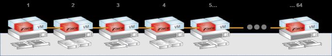 Das hyperkonvergente Virtual SAN von DataCore bietet mit nur zwei Knoten eine hochverfügbare Speicherlösung und lässt sich auf bis zu 64 Knoten skalieren. (Bild: DataCore)