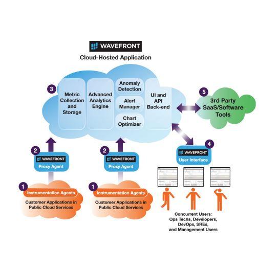 Mit Wavefront übernimmt VMware ein skalierbares Framework für das Monitoring von Cloud-Anwendungen. Die Technologie soll die vRealize-Familie ergänzen. Box, Yammer oder Groupon setzen diese Lösung bereits ein. (Bild: Wavefront)