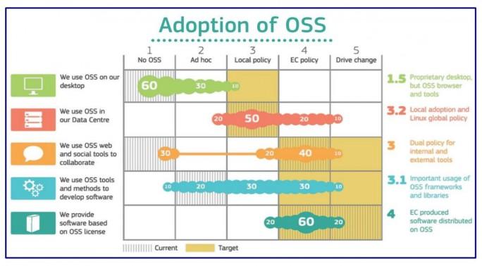 Die Europäische Kommission hat zwar eine Open-Source-Strategie definiert. Die Mitarbeiter der Kommission setzen aber bislang überwiegend Client-Rechner mit Windows und MacOS ein, also proprietäre Betriebssysteme (Grafik: Open Source Observatory Annual Report 2016)