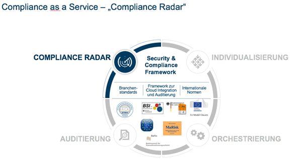 Der Compliance Radar schafft Klarheit über die Compliance-Anforderungen an die Cloud-Umgebungen von Unternehmen (Grafik: networks direkt)