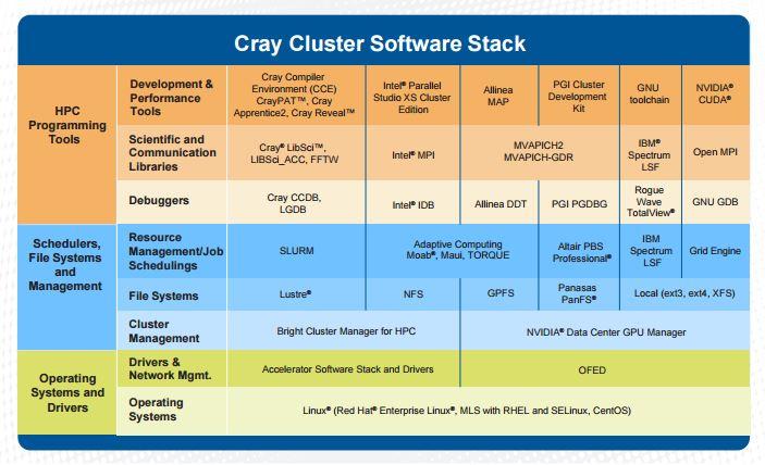 Zu Crays integrierten Systemen CS-Storm gehört auch ein umfangreicher Software-Stack. (Bild: Cray)