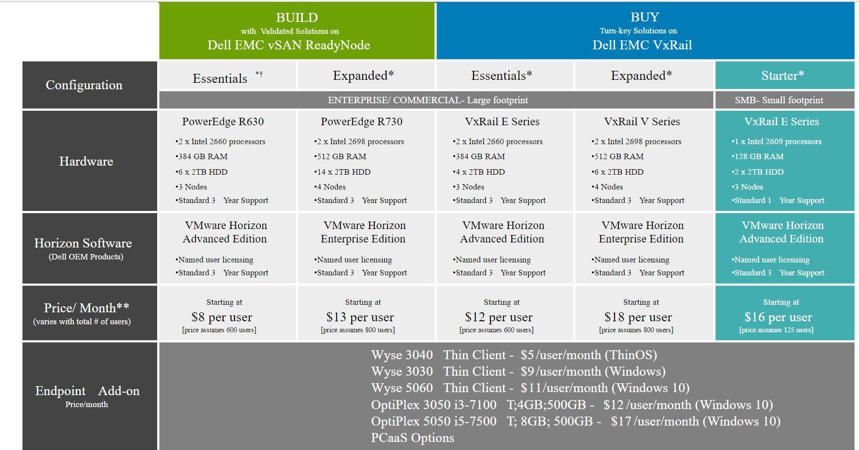 Dell EMC und VMware integrieren nach der Übernahme von EMC die beiden Produklinien und bieten ein Preisstaffelung an, die etwa der Struktur von Cloud-VDIs entspricht. (Bild: Dell EMC)