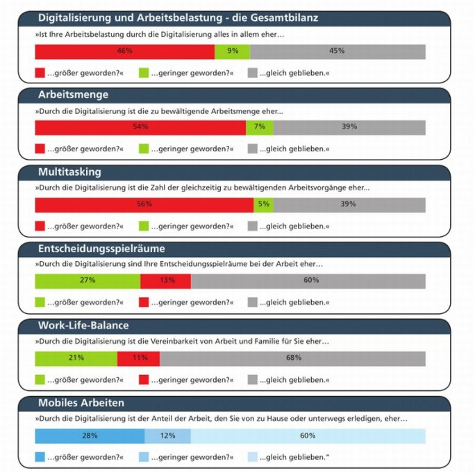 Wesentliche Ergebnisse der DGB-Studie zu Digitalisierung und Arbeitsbelastung im Überblick (Grafik: DGB)