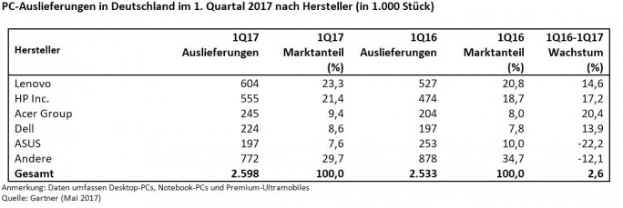 Zahlen für den PC-Markt im ersten Quartal 2017 in Deutschland (Grafik: Gartner)