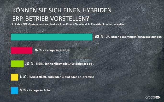 16 Prozent der Industrieunternehmen aus Deutschland, Österreich und Schweiz lehnen hybriden Einsatz von ERP kategorisch ab. Mehr als 60 Prozent haben spezielle Anforderungen an dieses Modell. (Bild: abas)