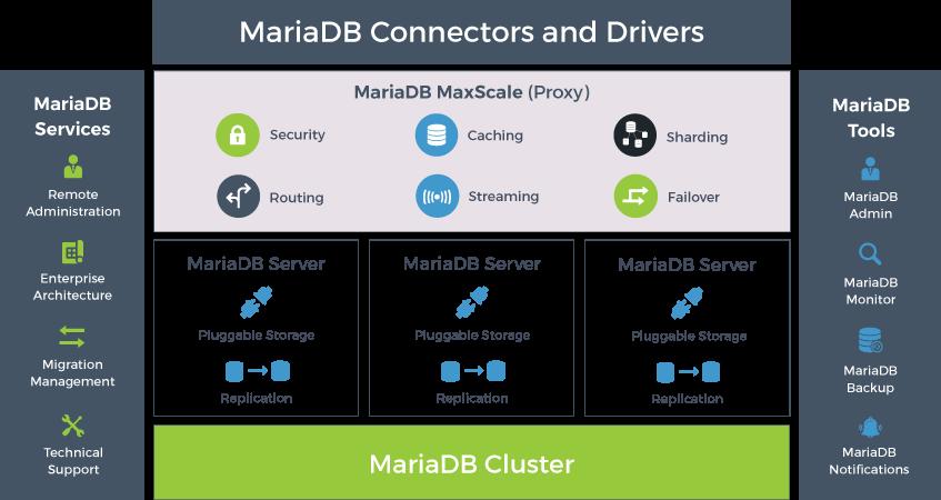 MariaDB TX wird als vollständige Datentransaktionslösung positioniert. (Bild: MariaDB Corporation)