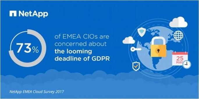 NetApp Umfrage: Mehr als 70 Prozent der CIOs in Deutschland, Frankreich und UK haben Bedenken, ob ihr Unternehmen die EU-DSGVO bis zum Stichtag am 25. Mai 2018 erfüllt. (Bild: NetApp)