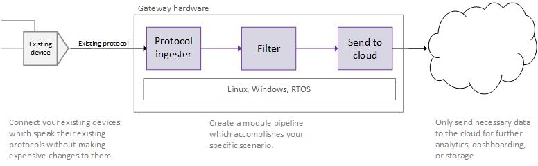 Mit Azure IoT Edge lassen sich Geräte nicht nur verwalten, sondern auch mit einer lokalen Datenverarbeitung erweitern. (Bild: Microsoft/GitHub)