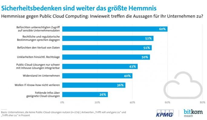 Sicherheitsbedenken von Unternehmen in Bezug auf Cloud Computing (Grafik: KPMG/Bitkom)