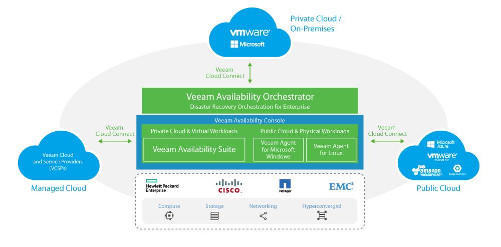 Die Veeam Availability Platform bekommt zusätzliche Funktionen für Microsoft Azure. (Bild: Veeam)