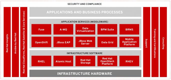 Red Hat Insights und Ansible wachsen enger zusammen. Über die Ansible Playbooks können Anwender selbstoptimierende Infrastrukturen aufbauen. (Bild: Red Hat)