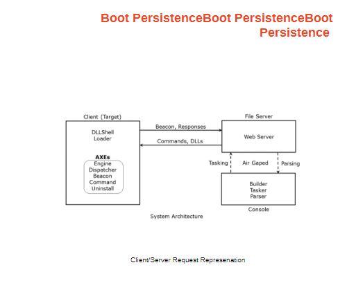 Die Architektur des CIA-Tools Athena ermöglicht Boot-Persistence. (Quelle: Wikileaks)