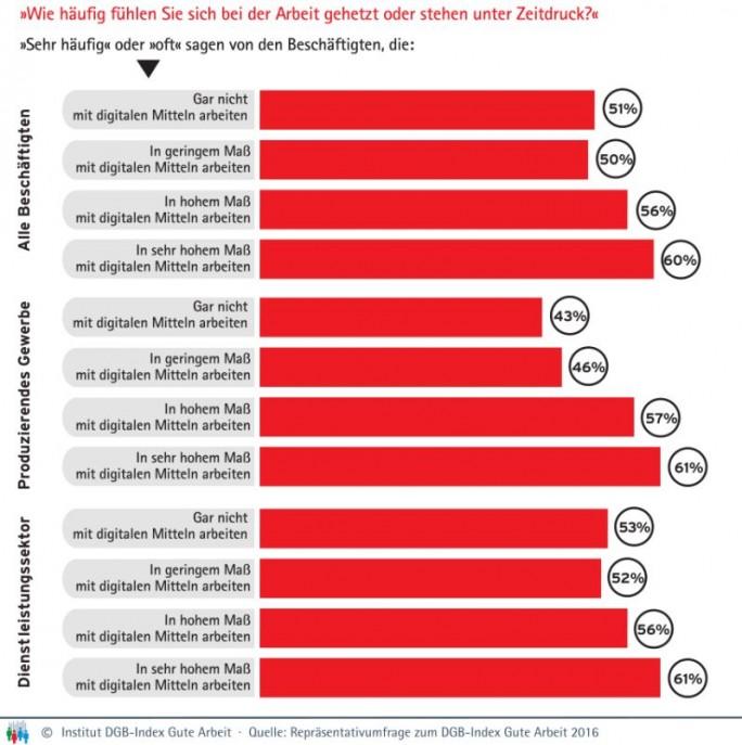 Wer mit digitalen Mitteln arbeitet, fühlt sic bei der Arbeit eher gehetzt als jemand, der weitgehend ohne sie auskommt (Grafik: DGB)
