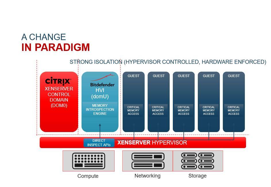 Mit Hypervisor Introspection (HVI) lassen sich außerhalb des Betriebssystems Bedrohungen abfangen. (Bild: Bitdefender)