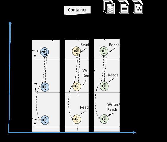 Parallel zu horizontalen Partitionierung bietet Azure Cosmos DB auch eine regionale 'Partitionierung'. (Bild: Microsoft)