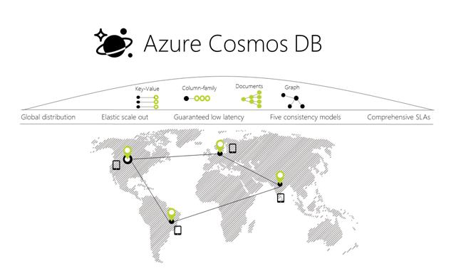 Azure Cosmos DB bietet eine global verteilte Multi-Model-Datenbank. (Bild: Microsoft)