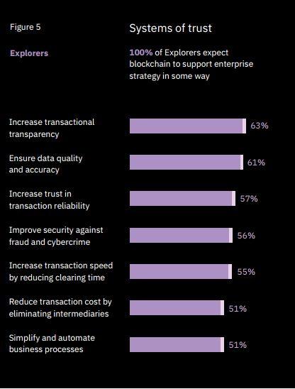 Mehr Datenqualität, höhere Transparenz, besserer Schutz gegen Betrug, für den Einsatz von Blockchain sprechen viele Punkte. (Bild: IBM)