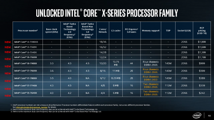 Intel-Prozessoren X-Series mit x299 (Grafik: Intel)
