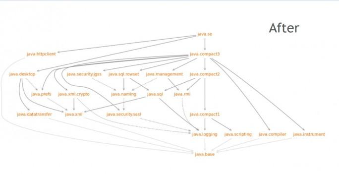 So soll Java nach der Einführung des Java Platform Module System aussehen. Auf den ersten Blick sieht das deutlich aufgeräumter aus, allerdings stehe zu befürchten, wie Kritiker meinen, dass ältere Anwendungen nicht kompatibel sind. (Bild: Oracle)