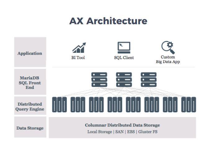 MariaDB AX basiert auf der Datenbank-Lösung von MariaDB und bietet ein Data Warehouse. (Bild: MariaDB Corporation)