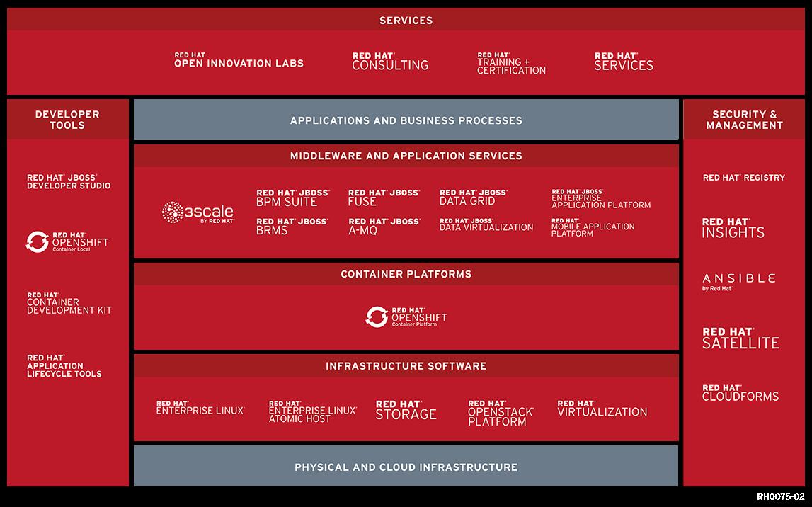 Red Hat OpenStack wächst in der Version 11 enger mit der Verwaltungslösung CloudForms zusammen, was die Verwaltung der Lösung vereinfacht. (Bild: Red Hat)
