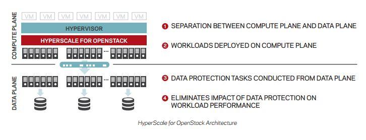 Die Architektur von HyperScale for OpenStack sorgt für eine Entkoppelung von Datenverwaltung und Rechenressourcen. (Bild: Veritas)