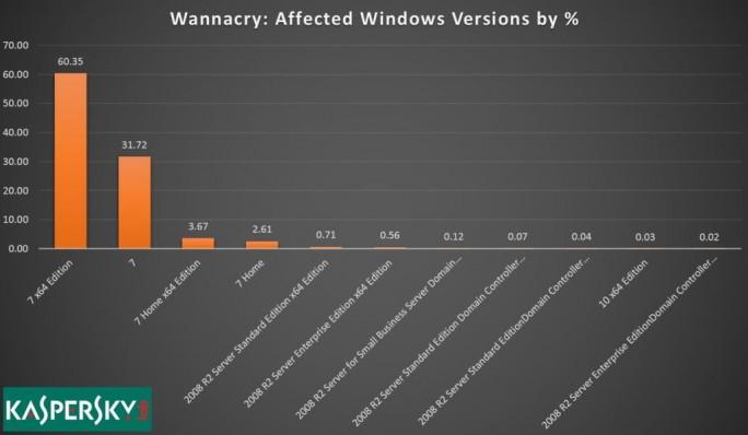Verteilung der WannaCry-Infektionen auf Betriebssystemversionen  (Bild: Kaspersky Lab)