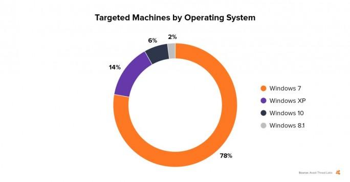 Auf Basis von rund 12.000 geblockten Angriffen kommt Avast zu der Erkenntnis, dass auch bei den aktuellen Angriffen mit der Ransomware Petya Rechner mit Windows 7 im Mittelpunkt stehen (Grafik: Avast)
