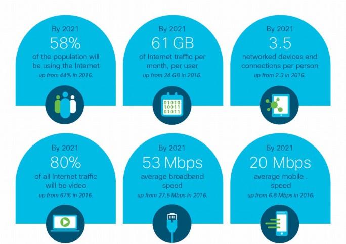 Ciscos Prognose im Rahmend es Visual Networking Index (VNI) für den weltweiten IP-Traffic im Jahr 2021 (Grafik: Cisco)