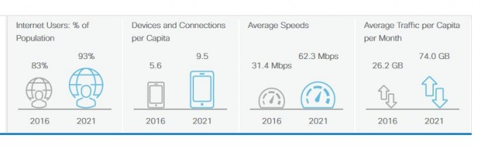 Cisco-Prognose für den Internet-Traffic in Deutschland im Jahr 2021 (Grafik: Cisco)