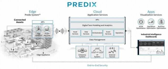 Aufbau der Predix-Plattform (Bild: GE)