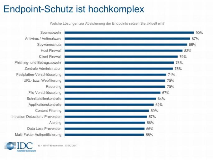 Die von IDC im April 2017 befragten deutschen Firmen setzen zur Absicherung ihrer Endpoints eine Vielzahl von Lösungen ein, wodurch das gesamte Themenfeld ausgesprochen komplex wird (Grafik: IDC)