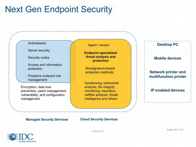 IDC Next Gen Endpoint Securit (Grafik: IDC)