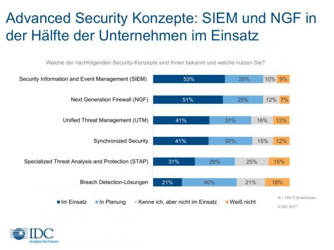 Verbreitung von SIEM, NGF und UTM in deutschen Firmen (Grafik: IDC)