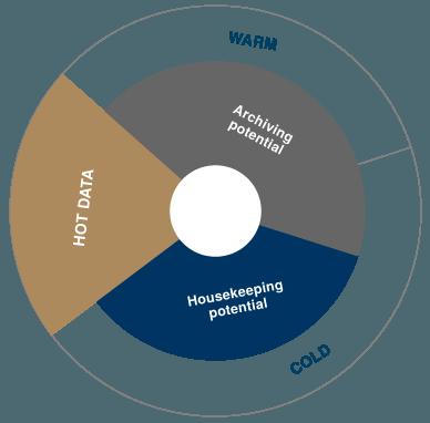 Kalte Daten, also Informationen, die nicht so häufig verwendet werden, können auch in einer kostengünstigen Hadoop-Umgebung gespeichert werden. Eine neue Kooperation zwischen Datavard und Cloudera soll das Thema Big Data für Anwender zusätzlich erleichtern. (Bild: Datavard)