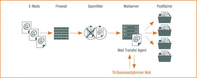 Integration von TA BusinessOptimizer E-Mail in Unternehmen (Grafik: TA Triumph-Adler)