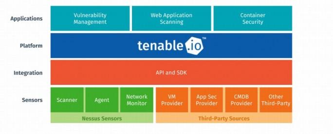 Positionierung der im Sommer aktualisierten Tenable.io-Plattform im Security-Konzept des Anbieters (Grafik: Tenable)