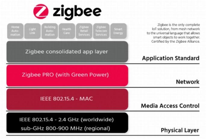 Zigbee-Einsatzszenarien (Grafik: Zigbee Alliance