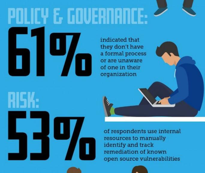 Die Mehrheit der Unternehmen hat keine formalisierten Prozesse für den Einsatz von Open Source definiert. 53 Prozent der Unternehmen überprüfen daher den Code manuell. (Bild: Black Duck)