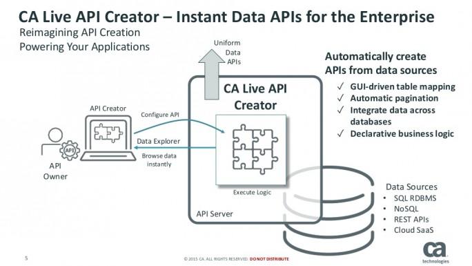 Der CA Live API Creator automatisiert zahlreiche Schritte bei der Erstellung von APIs. (Bild: CA)