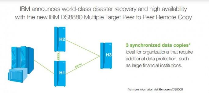 Die DS8880-Familie bietet zahlreiche Features für Hochverfügbarkeit wie beispielsweise ein Dreifach-Mirroring. (Bild: IBM)