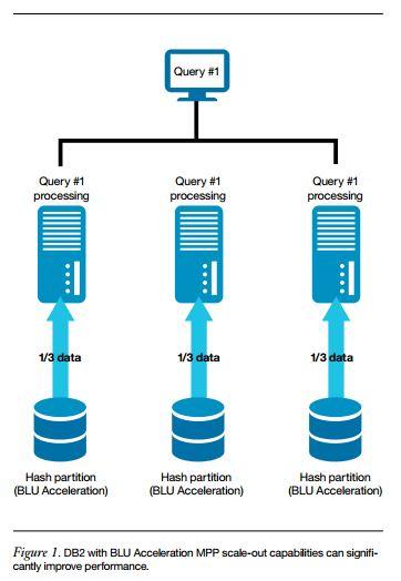 IBM BLU Accelaration Engine sorgt für mehr Performance. In der neuen Version profitiert jetzt auch das Feature Hybrid Transactional / Analytical Processing (HTAP) von der In-Memory-Technologie. (Bild: IBM)