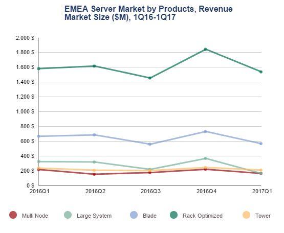 Nach einer leichten Erholung im 4. Quartal des Vorjahres brechen Rack, Blade und größere Systeme wieder ein. (Quelle: IDC)